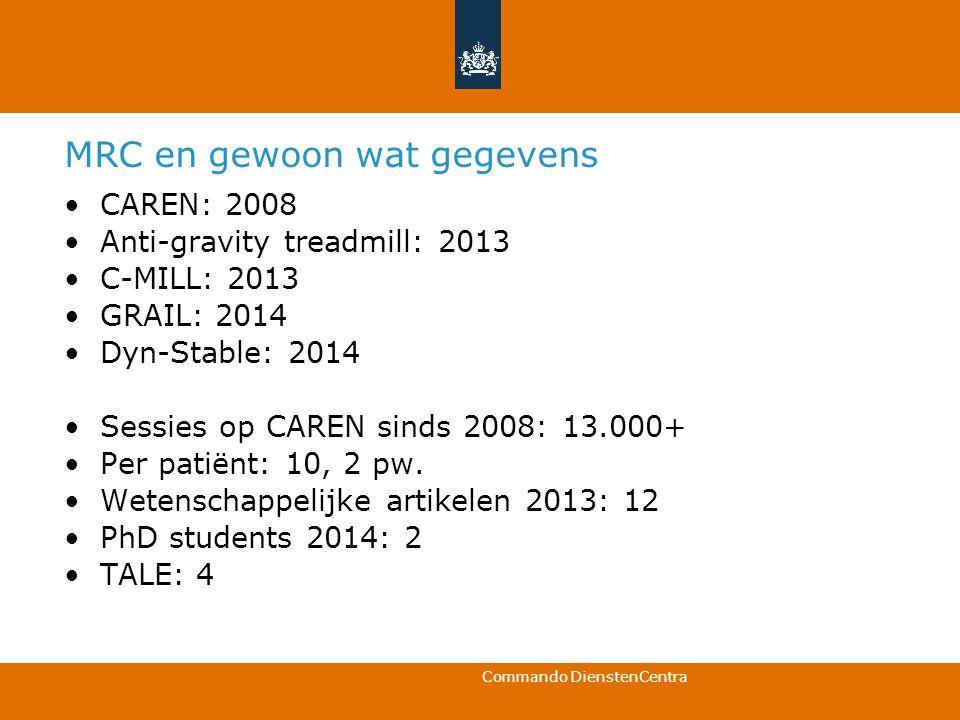 Commando DienstenCentra MRC en gewoon wat gegevens CAREN: 2008 Anti-gravity treadmill: 2013 C-MILL: 2013 GRAIL: 2014 Dyn-Stable: 2014 Sessies op CAREN