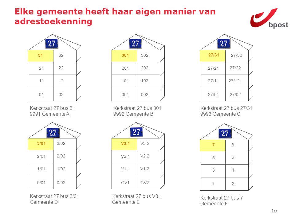 16 Elke gemeente heeft haar eigen manier van adrestoekenning 1 3 5 78 6 4 2 Kerkstraat 27 bus 7 Gemeente F GV1 V1.1 V2.1 V3.1V3.2 V2.2 V1.2 GV2 Kerkst