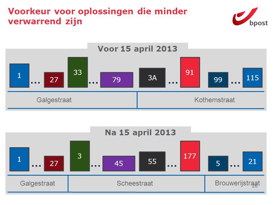 Voorkeur voor oplossingen die minder verwarrend zijn 26 1 27 3 45 55 177 5 21 Galgestraat Na 15 april 2013 Scheestraat Brouwerijstraat 1 27 33 79 3A 9