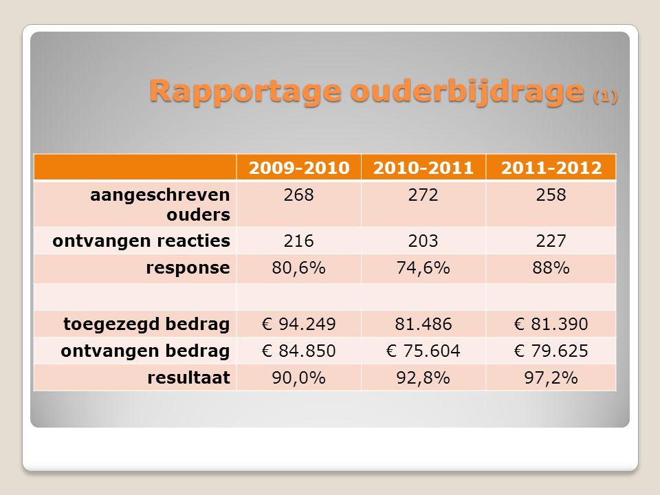 Rapportage ouderbijdrage (1) 2009-20102010-20112011-2012 aangeschreven ouders 268272258 ontvangen reacties216203227 response80,6%74,6%88% toegezegd bedrag€ 94.24981.486€ 81.390 ontvangen bedrag€ 84.850€ 75.604€ 79.625 resultaat90,0%92,8%97,2%