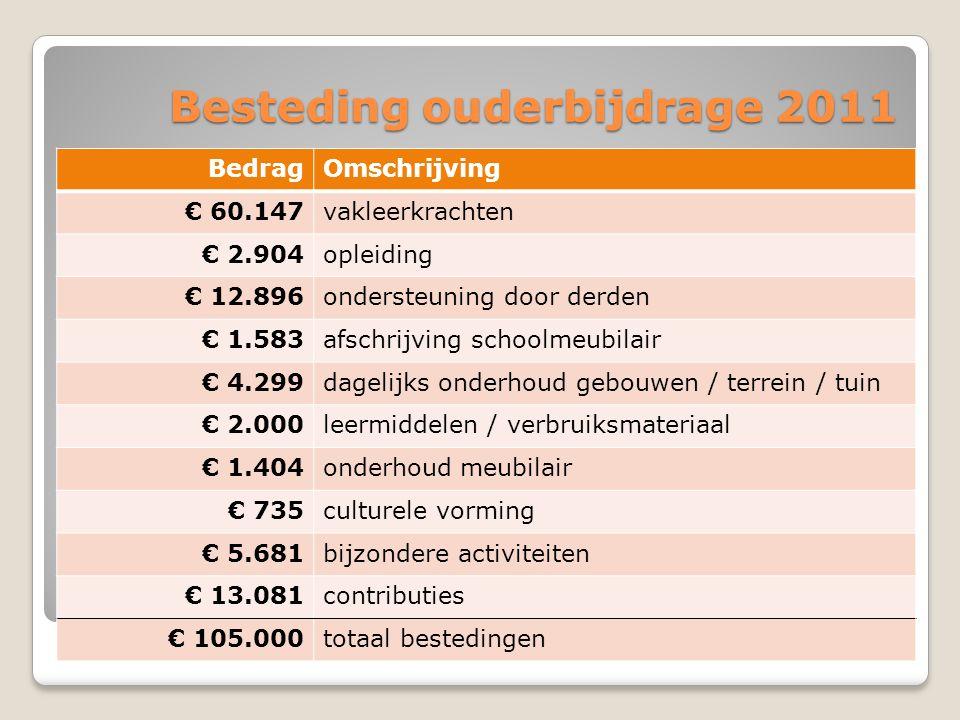 Besteding ouderbijdrage 2011 BedragOmschrijving € 60.147vakleerkrachten € 2.904opleiding € 12.896ondersteuning door derden € 1.583afschrijving schoolmeubilair € 4.299dagelijks onderhoud gebouwen / terrein / tuin € 2.000leermiddelen / verbruiksmateriaal € 1.404onderhoud meubilair € 735culturele vorming € 5.681bijzondere activiteiten € 13.081contributies € 105.000totaal bestedingen
