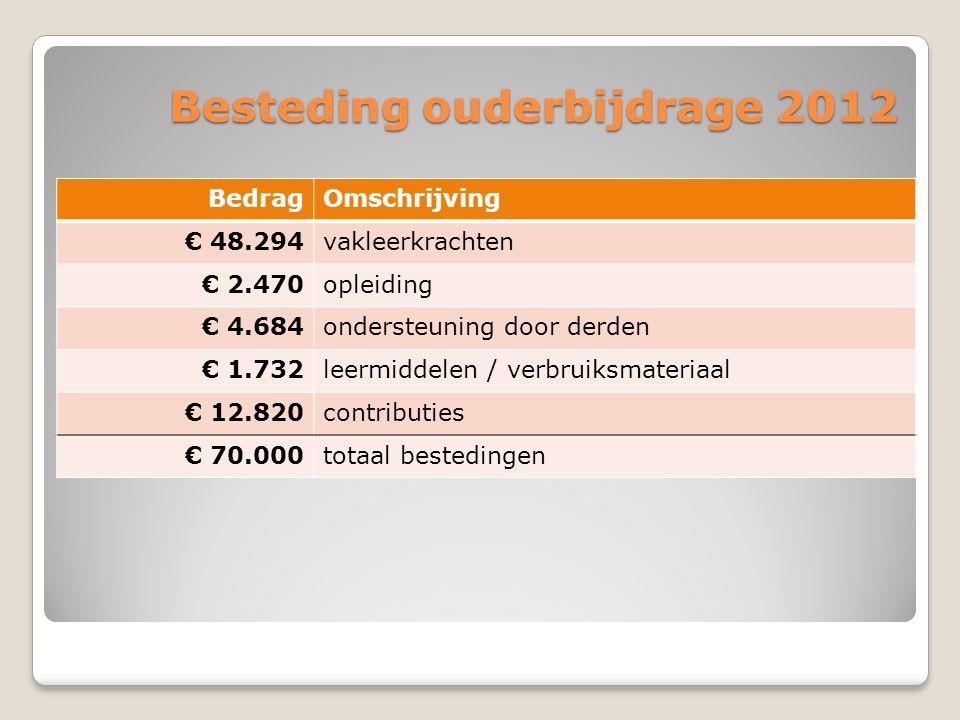 Besteding ouderbijdrage 2012 BedragOmschrijving € 48.294vakleerkrachten € 2.470opleiding € 4.684ondersteuning door derden € 1.732leermiddelen / verbruiksmateriaal € 12.820contributies € 70.000totaal bestedingen