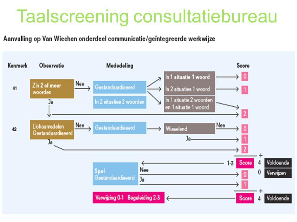 Taalscreening consultatiebureau Consultatiebureau