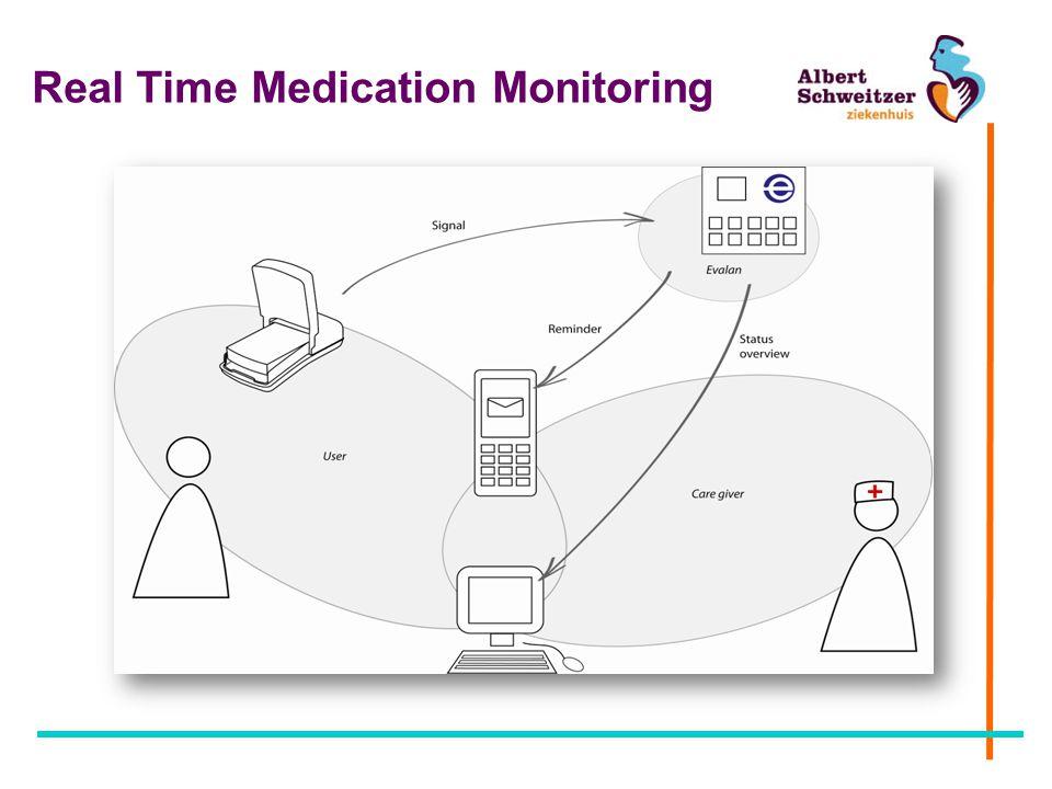Real Time Medication Monitoring