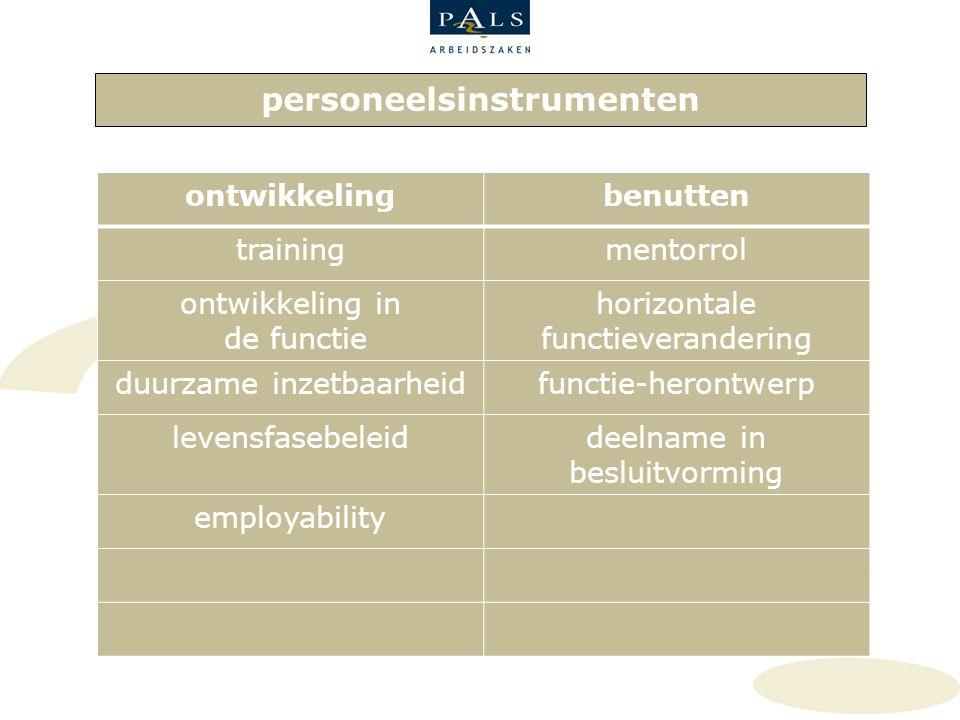 personeelsinstrumenten ontwikkelingbenutten trainingmentorrol ontwikkeling in de functie horizontale functieverandering duurzame inzetbaarheidfunctie-