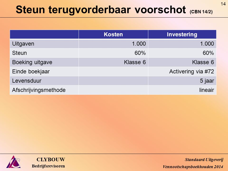 Steun terugvorderbaar voorschot (CBN 14/2) CLYBOUW Bedrijfsrevisoren Standaard Uitgeverij Vennootschapsboekhouden 2014 KostenInvestering Uitgaven1.000