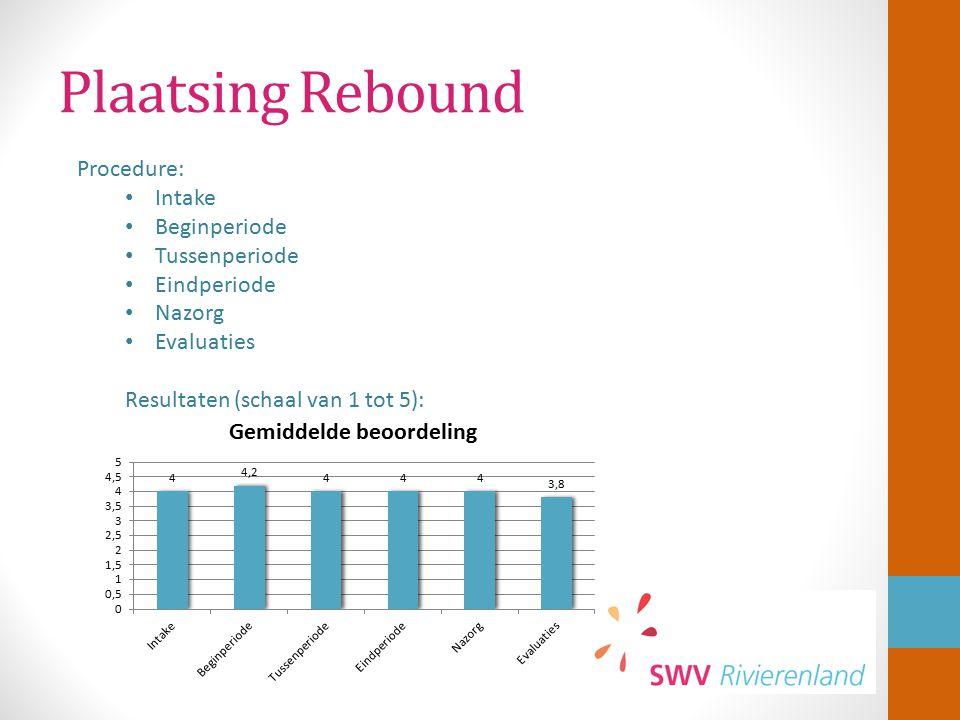 Plaatsing Rebound Procedure: Intake Beginperiode Tussenperiode Eindperiode Nazorg Evaluaties Resultaten (schaal van 1 tot 5):