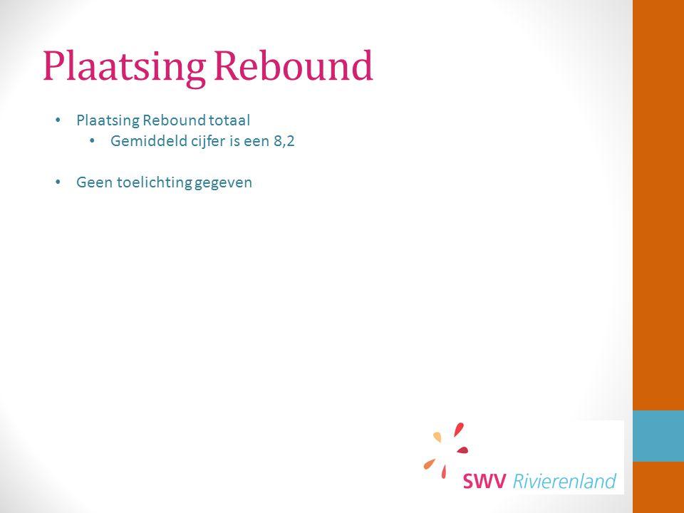 Plaatsing Rebound Plaatsing Rebound totaal Gemiddeld cijfer is een 8,2 Geen toelichting gegeven