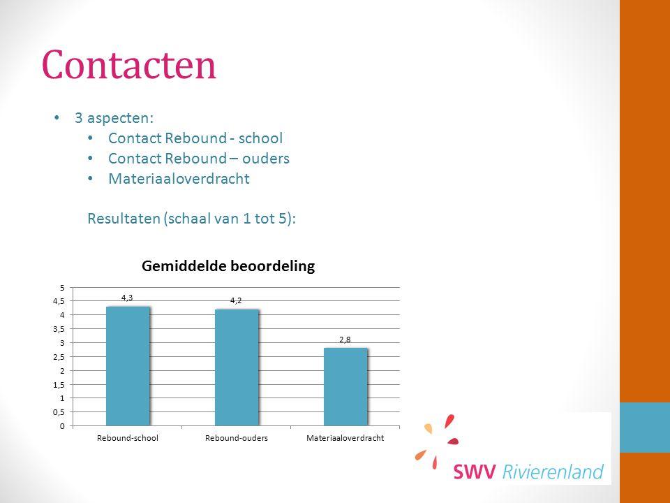 Contacten 3 aspecten: Contact Rebound - school Contact Rebound – ouders Materiaaloverdracht Resultaten (schaal van 1 tot 5):