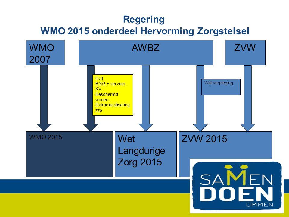 Regering WMO 2015 onderdeel Hervorming Zorgstelsel AWBZWMO 2007 ZVW Wet Langdurige Zorg 2015 WMO 2015 ZVW 2015 BGI, BGG + vervoer, KV, Beschermd wonen