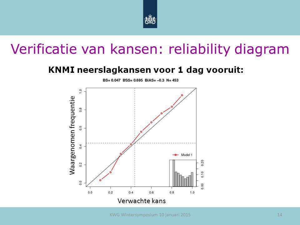 14 Verificatie van kansen: reliability diagram KNMI neerslagkansen voor 1 dag vooruit: Waargenomen frequentie Verwachte kans KWG Wintersymposium 10 ja