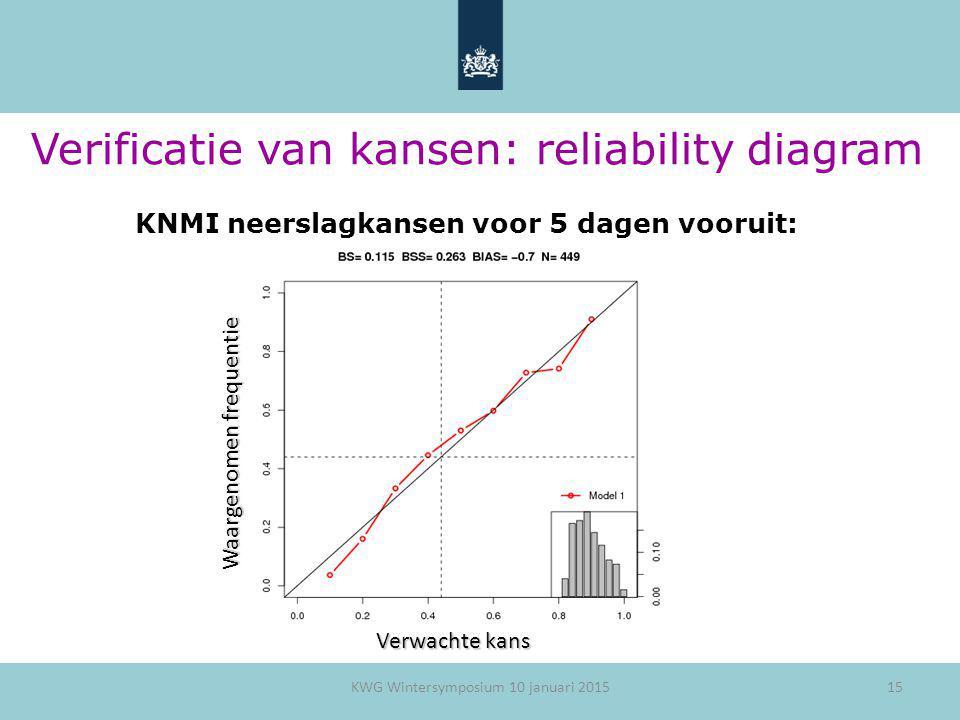 15 Verificatie van kansen: reliability diagram KNMI neerslagkansen voor 5 dagen vooruit: Waargenomen frequentie Verwachte kans KWG Wintersymposium 10