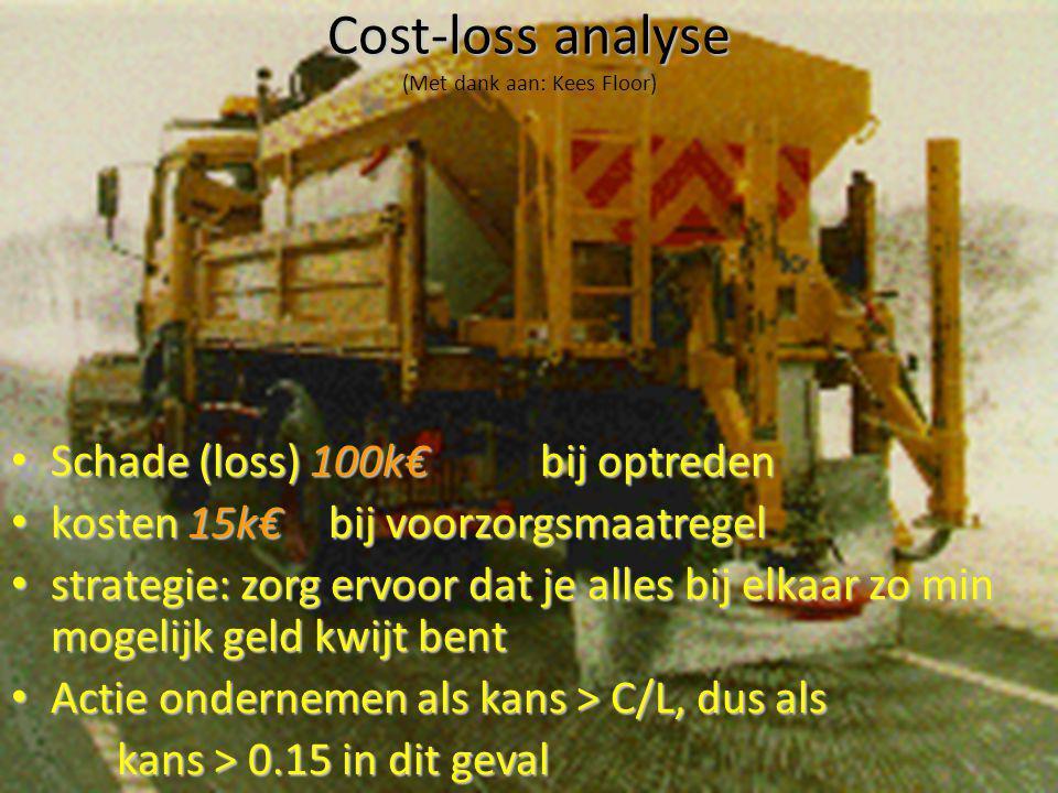 20 Cost-loss analyse Cost-loss analyse (Met dank aan: Kees Floor) Schade (loss) 100k€ bij optreden Schade (loss) 100k€ bij optreden kosten 15k€ bij vo