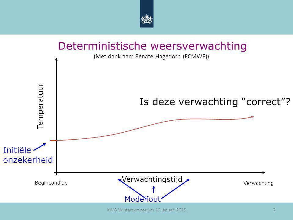 """7 Deterministische weersverwachting Verwachtingstijd Temperatuur Beginconditie Verwachting Is deze verwachting """"correct""""? Initiële onzekerheid Modelfo"""