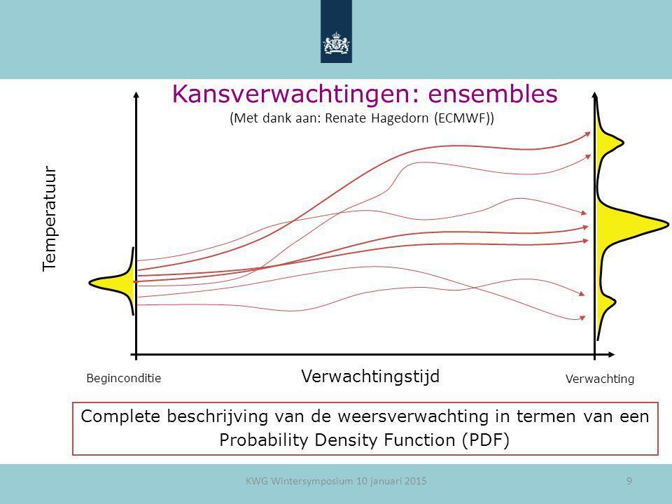 9 Kansverwachtingen: ensembles Verwachtingstijd Temperatuur Complete beschrijving van de weersverwachting in termen van een Probability Density Functi