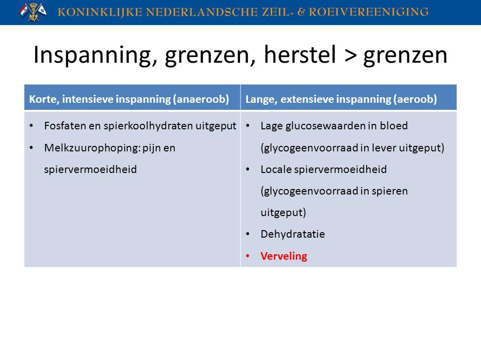 Inspanning, grenzen, herstel > grenzen Korte, intensieve inspanning (anaeroob)Lange, extensieve inspanning (aeroob) Fosfaten en spierkoolhydraten uitg