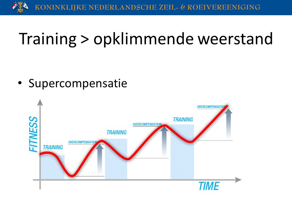 Training > opklimmende weerstand Supercompensatie