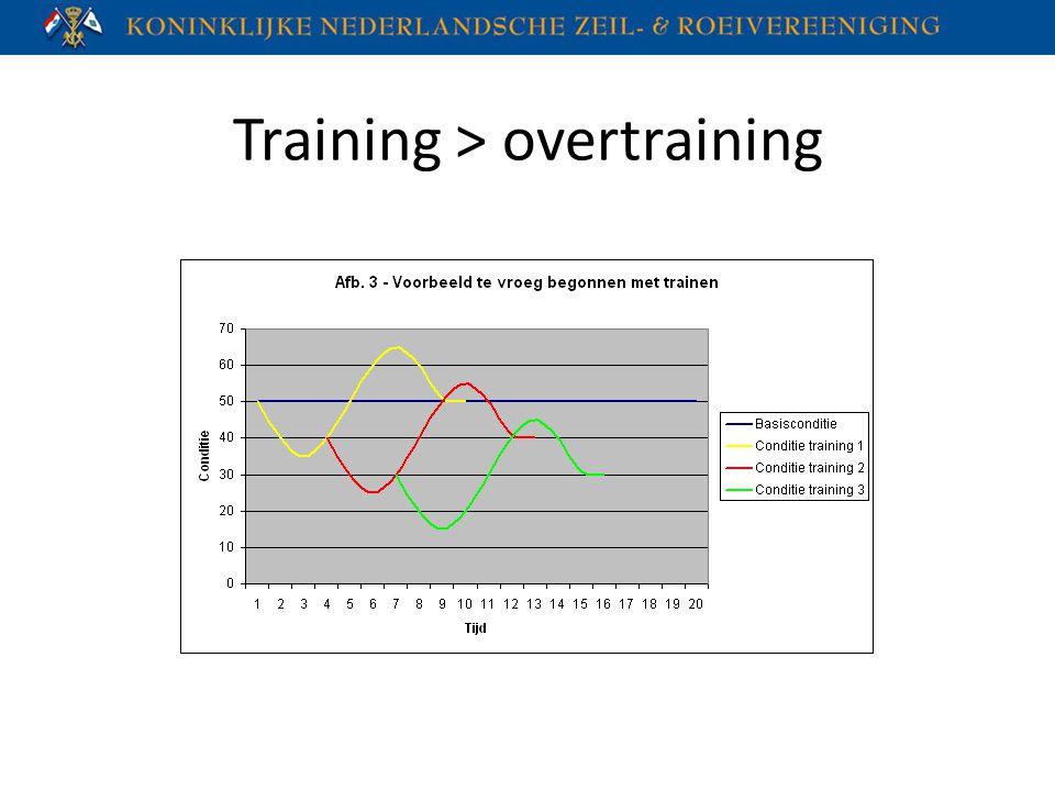 Training > overtraining