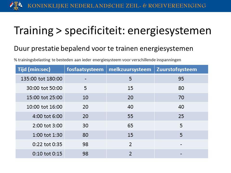 Training > specificiteit: energiesystemen Duur prestatie bepalend voor te trainen energiesystemen % trainingsbelasting te besteden aan ieder energiesy