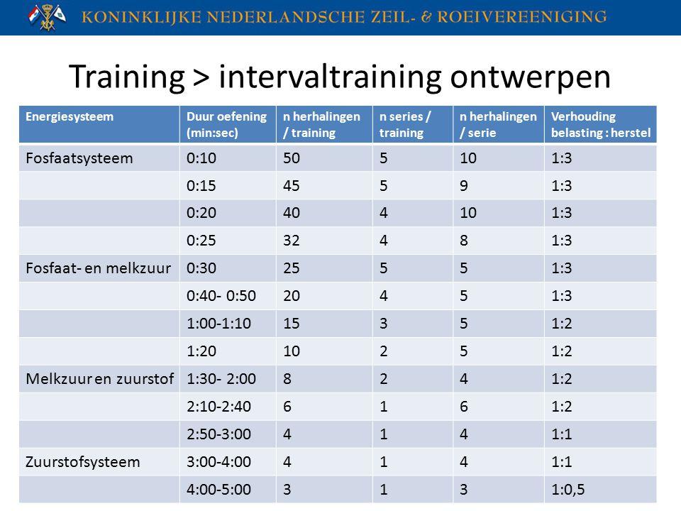 Training > intervaltraining ontwerpen EnergiesysteemDuur oefening (min:sec) n herhalingen / training n series / training n herhalingen / serie Verhoud