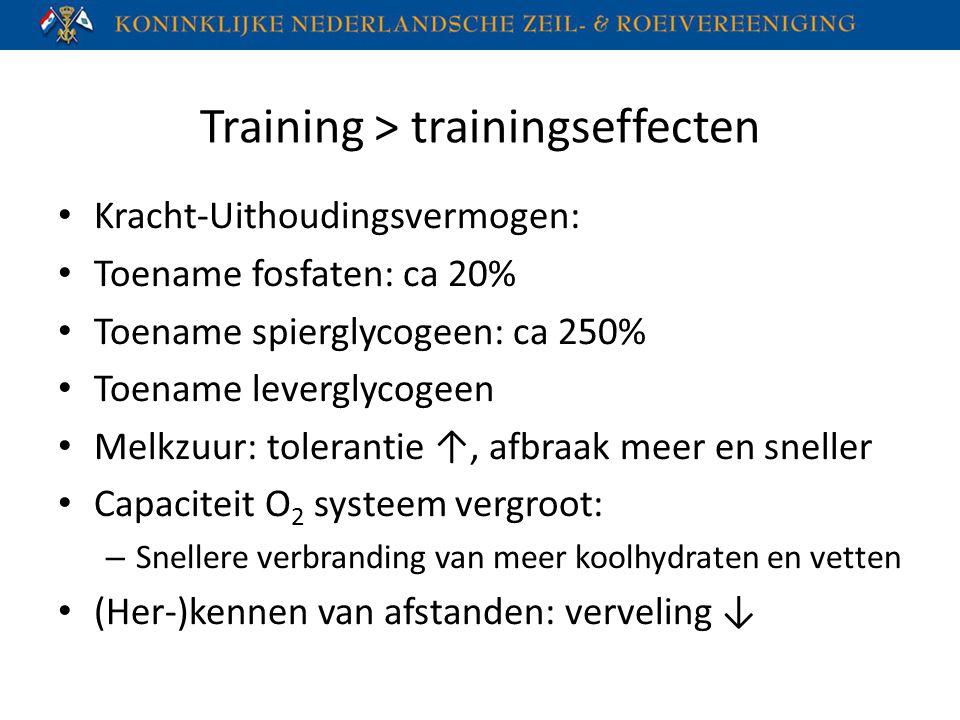 Training > trainingseffecten Kracht-Uithoudingsvermogen: Toename fosfaten: ca 20% Toename spierglycogeen: ca 250% Toename leverglycogeen Melkzuur: tol