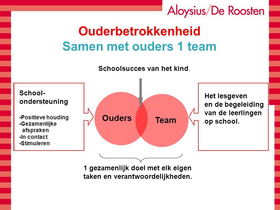 Ouderbetrokkenheid Samen met ouders 1 team 1 gezamenlijk doel met elk eigen taken en verantwoordelijkheden. Ouders Team Het lesgeven en de begeleiding