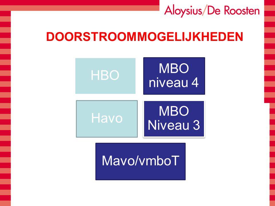 DOORSTROOMMOGELIJKHEDEN HBO MBO niveau 4 Havo MBO Niveau 3 Mavo/vmboT