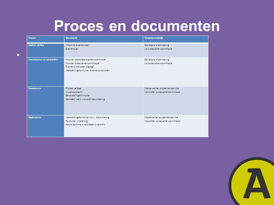 Proces en documenten ProcesDocumentVerantwoordelijk Kaders stellen Checklist examenplan Examenplan Secretaris examinering Lid subexamencommissie Const