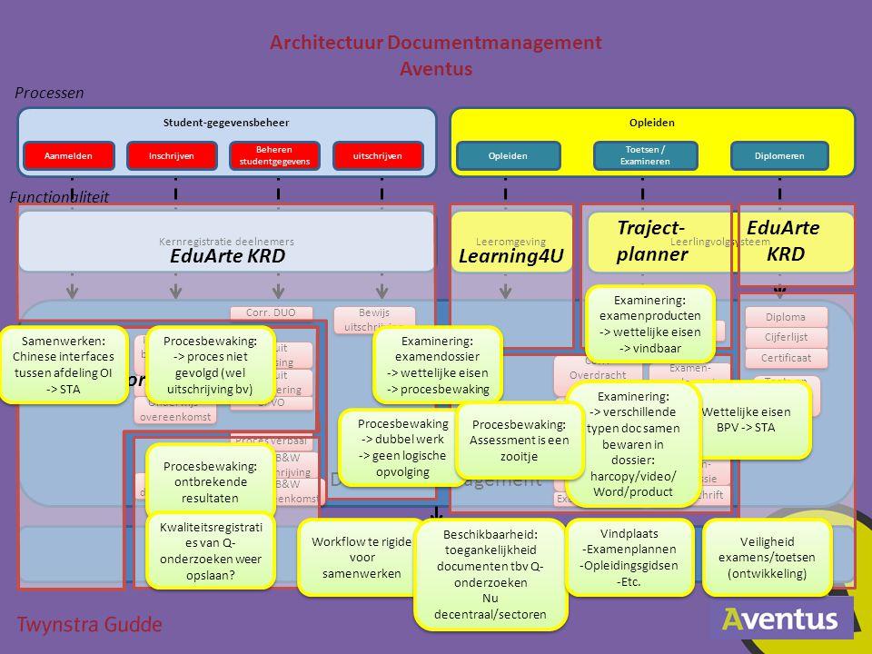 Leeromgeving Leerlingvolgsysteem Student-gegevensbeheer Kernregistratie deelnemers Processen Functionaliteit AanmeldenInschrijven Kernregistratie deel