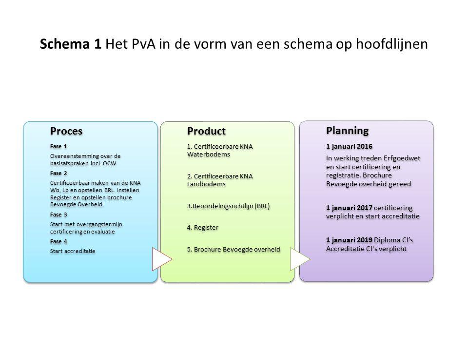 Schema 1 Het PvA in de vorm van een schema op hoofdlijnen Proces Fase 1 Overeenstemming over de basisafspraken incl. OCW Fase 2 Certificeerbaar maken