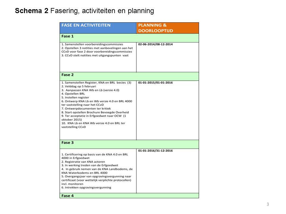 Product 3: Geactualiseerde KNA Landbodems versie 4.0 Doel Een nieuwe, certificeerbare versie van de KNA Landbodems (versie 4.0) Uitgangspunten De basis is de vigerende versie van de KNA Lb (versie 3.3) De inhoud van de KNA Lb moet gescreend worden op certificeerbaarheid De besluitvorming van het CCvD (zie bijlage 1) Verwerken van de input van de drie voorbereidingscommissies (fase 1) Waar mogelijk op elkaar laten aansluiten van KNA Lb en Wb (muv in te zetten methoden en specifieke werk- opleidingservaring actoren ivm duikend onderzoek) Randvoorwaarden Op 1 oktober 2015 ligt er een nieuwe, certificeerbare versie van de KNA Lb (versie 4.0) Doel Een nieuwe, certificeerbare versie van de KNA Landbodems (versie 4.0) Uitgangspunten De basis is de vigerende versie van de KNA Lb (versie 3.3) De inhoud van de KNA Lb moet gescreend worden op certificeerbaarheid De besluitvorming van het CCvD (zie bijlage 1) Verwerken van de input van de drie voorbereidingscommissies (fase 1) Waar mogelijk op elkaar laten aansluiten van KNA Lb en Wb (muv in te zetten methoden en specifieke werk- opleidingservaring actoren ivm duikend onderzoek) Randvoorwaarden Op 1 oktober 2015 ligt er een nieuwe, certificeerbare versie van de KNA Lb (versie 4.0) 14