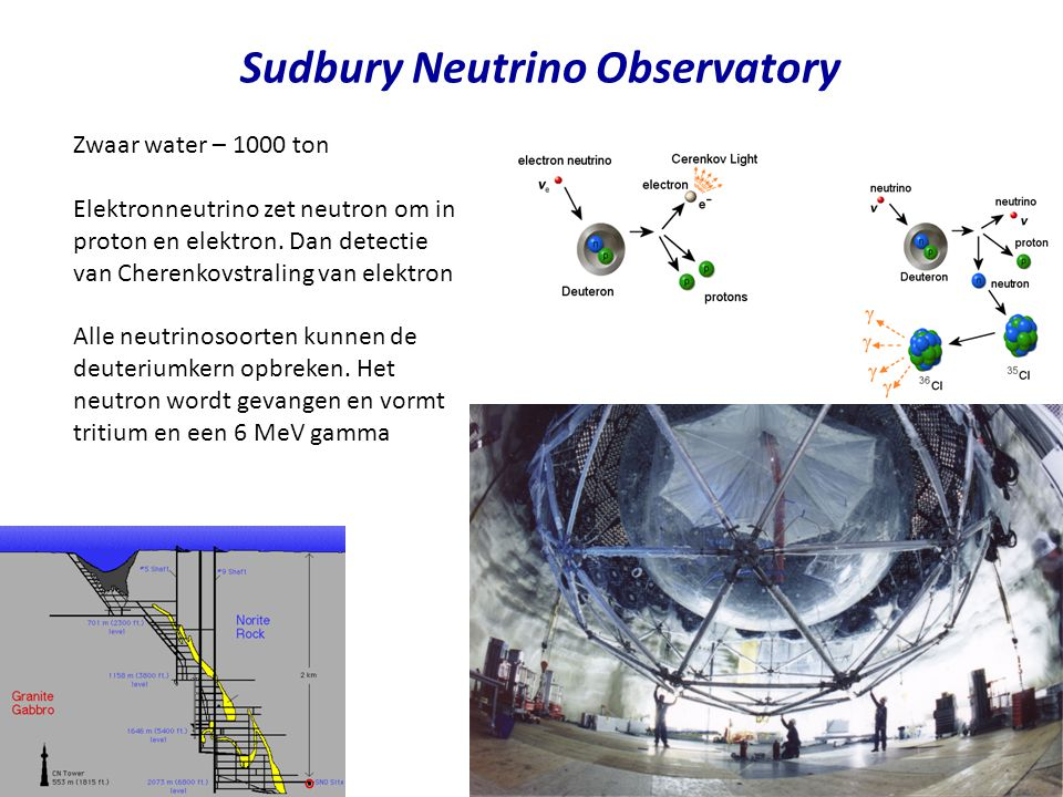 Sudbury Neutrino Observatory Zwaar water – 1000 ton Elektronneutrino zet neutron om in proton en elektron.