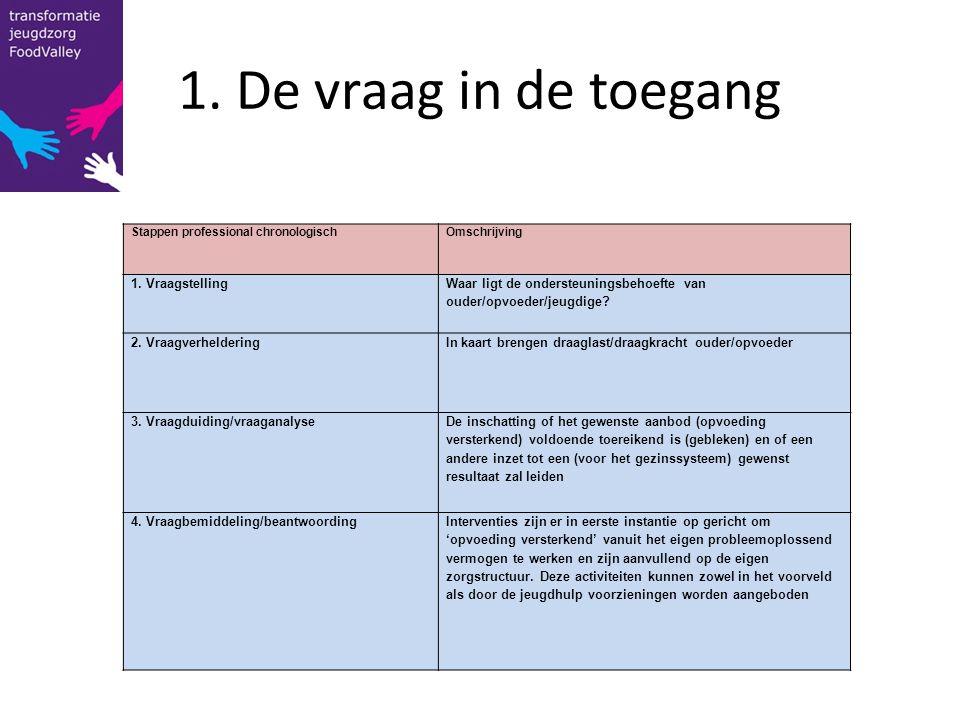 2.Ordenen van de vraag (schema Kousemaker en Hermanns) Type probleemWat.