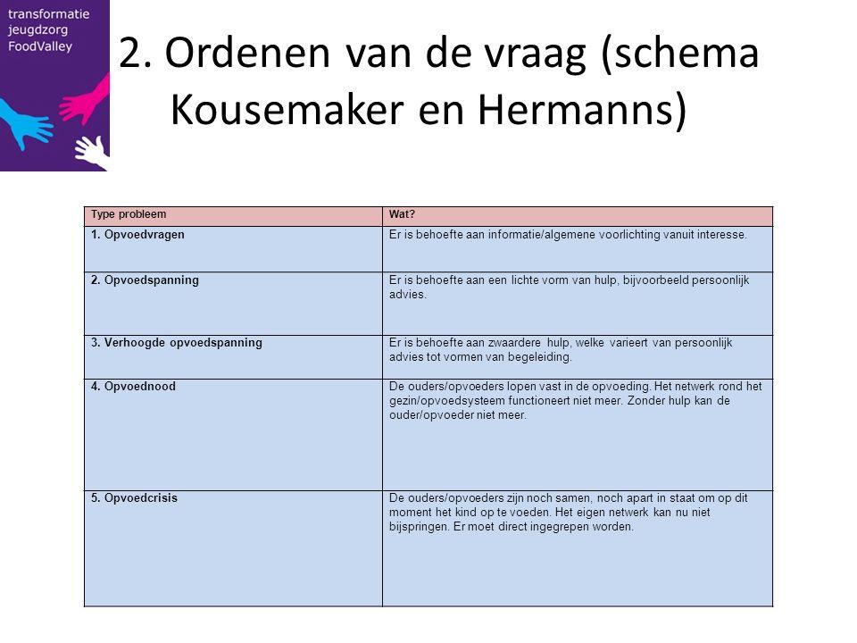 2. Ordenen van de vraag (schema Kousemaker en Hermanns) Type probleemWat? 1. OpvoedvragenEr is behoefte aan informatie/algemene voorlichting vanuit in