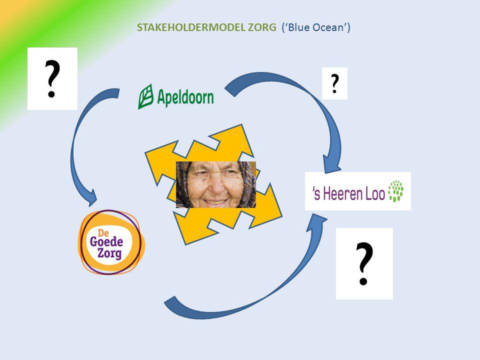 STAKEHOLDERMODEL ZORG ('Blue Ocean')
