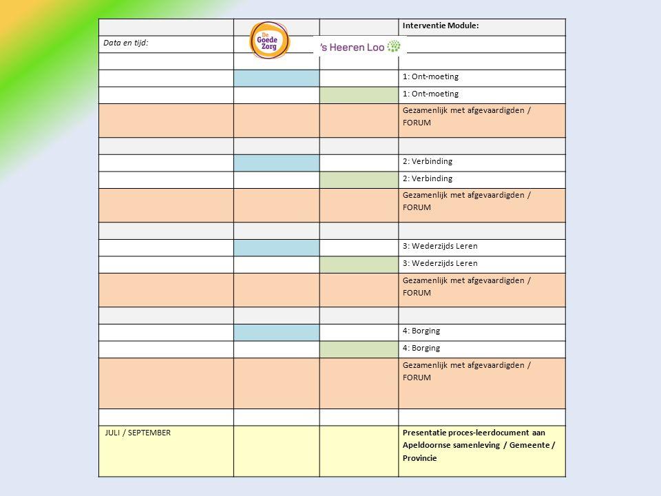 Interventie Module: Data en tijd: 1: Ont-moeting Gezamenlijk met afgevaardigden / FORUM 2: Verbinding Gezamenlijk met afgevaardigden / FORUM 3: Wederzijds Leren Gezamenlijk met afgevaardigden / FORUM 4: Borging Gezamenlijk met afgevaardigden / FORUM JULI / SEPTEMBER Presentatie proces-leerdocument aan Apeldoornse samenleving / Gemeente / Provincie