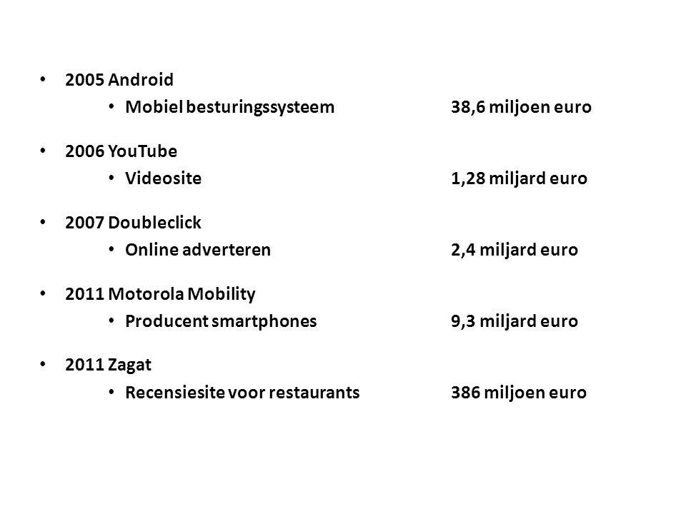 2005Android Mobiel besturingssysteem38,6 miljoen euro 2006YouTube Videosite 1,28 miljard euro 2007Doubleclick Online adverteren 2,4 miljard euro 2011Motorola Mobility Producent smartphones 9,3 miljard euro 2011Zagat Recensiesite voor restaurants 386 miljoen euro