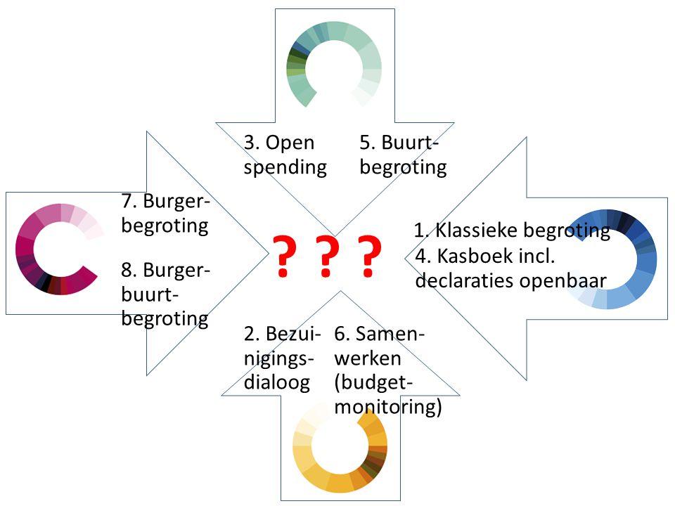 1. Klassieke begroting 4. Kasboek incl. declaraties openbaar 5. Buurt- begroting 7. Burger- begroting 3. Open spending 2. Bezui- nigings- dialoog 6. S