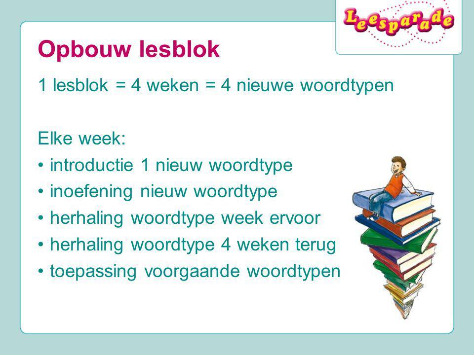 Opbouw lesblok 1 lesblok = 4 weken = 4 nieuwe woordtypen Elke week: introductie 1 nieuw woordtype inoefening nieuw woordtype herhaling woordtype week