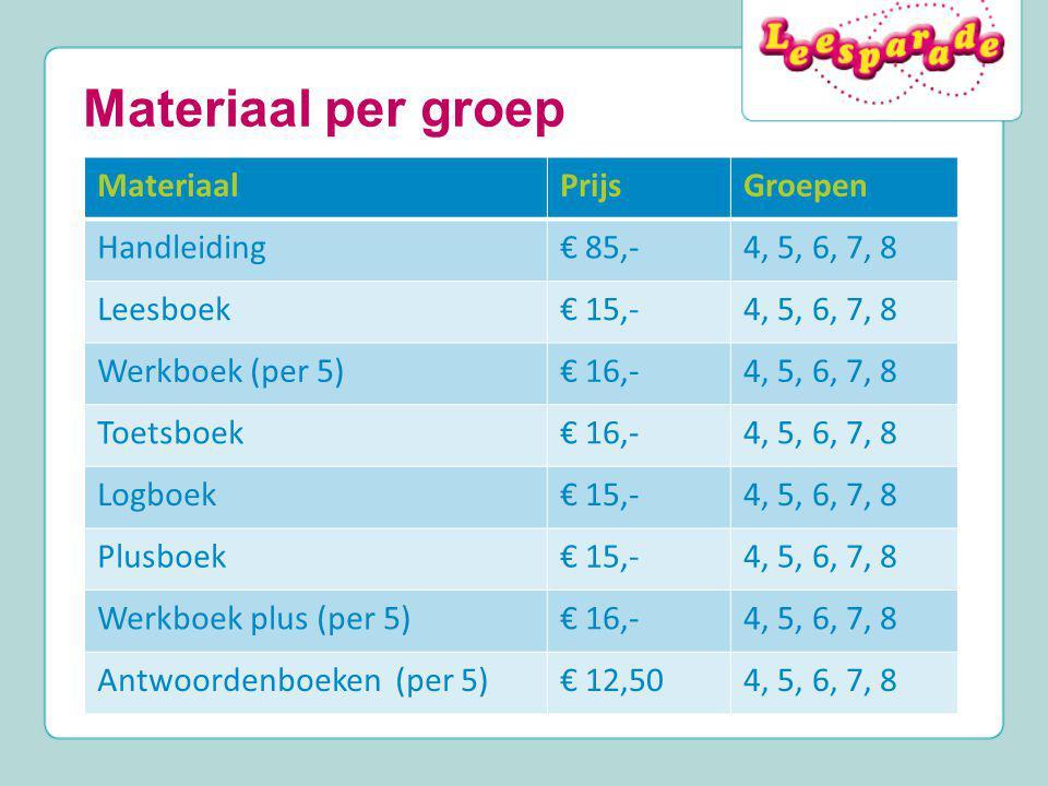 Materiaal per groep MateriaalPrijsGroepen Handleiding€ 85,-4, 5, 6, 7, 8 Leesboek€ 15,-4, 5, 6, 7, 8 Werkboek (per 5)€ 16,-4, 5, 6, 7, 8 Toetsboek€ 16
