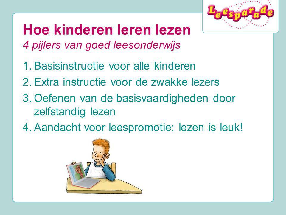 Hoe kinderen leren lezen 4 pijlers van goed leesonderwijs 1.Basisinstructie voor alle kinderen 2.Extra instructie voor de zwakke lezers 3.Oefenen van