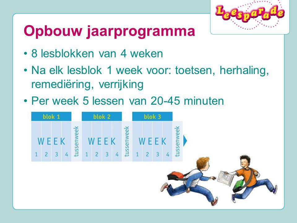 Opbouw jaarprogramma 8 lesblokken van 4 weken Na elk lesblok 1 week voor: toetsen, herhaling, remediëring, verrijking Per week 5 lessen van 20-45 minu