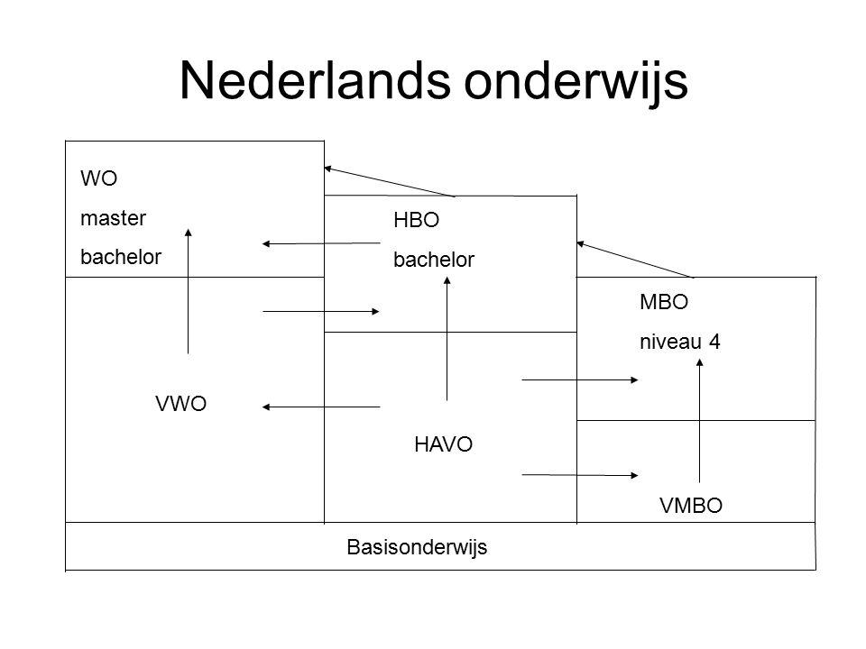 Nederlands onderwijs Basisonderwijs WO master bachelor HBO bachelor MBO niveau 4 VMBO HAVO VWO