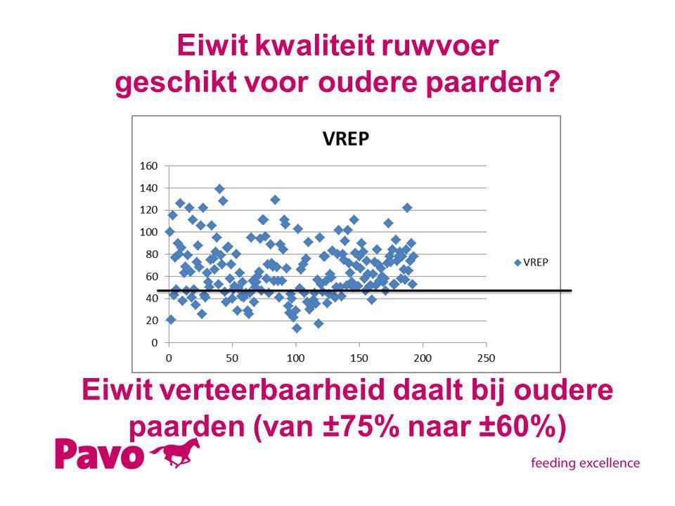 Eiwit kwaliteit ruwvoer geschikt voor oudere paarden? Eiwit verteerbaarheid daalt bij oudere paarden (van ±75% naar ±60%)