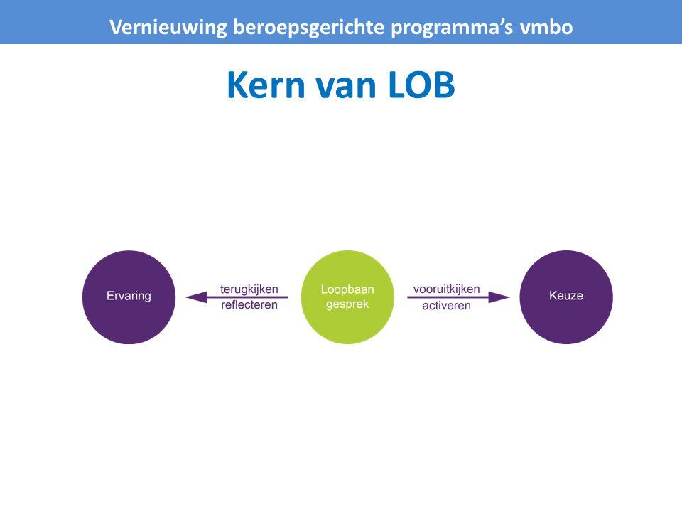 LOB: Leren voor het leven.aanbodsturing oriëntatie op de toekomst Introductie.