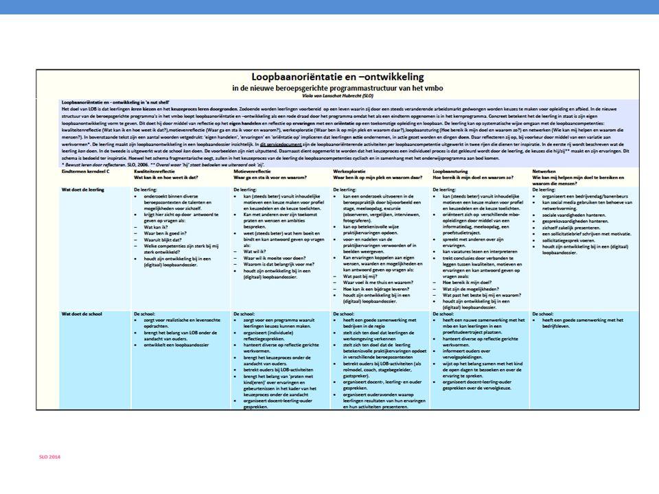 Scenario's LOB Doelen: loopbaancompetenties ontwikkelen Capaciteitenreflectie Wat zijn mijn interesses en capaciteiten.