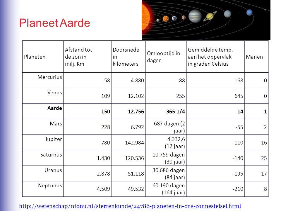 Planeten Afstand tot de zon in milj. Km Doorsnede in kilometers Omlooptijd in dagen Gemiddelde temp. aan het oppervlak in graden Celsius Manen Mercuri
