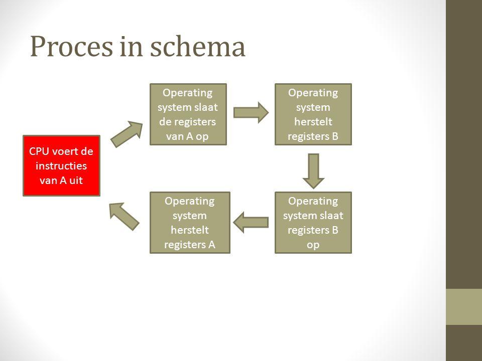 Proces in schema Operating system slaat de registers van A op CPU voert de instructies van A uit Operating system herstelt registers B Operating system slaat registers B op Operating system herstelt registers A