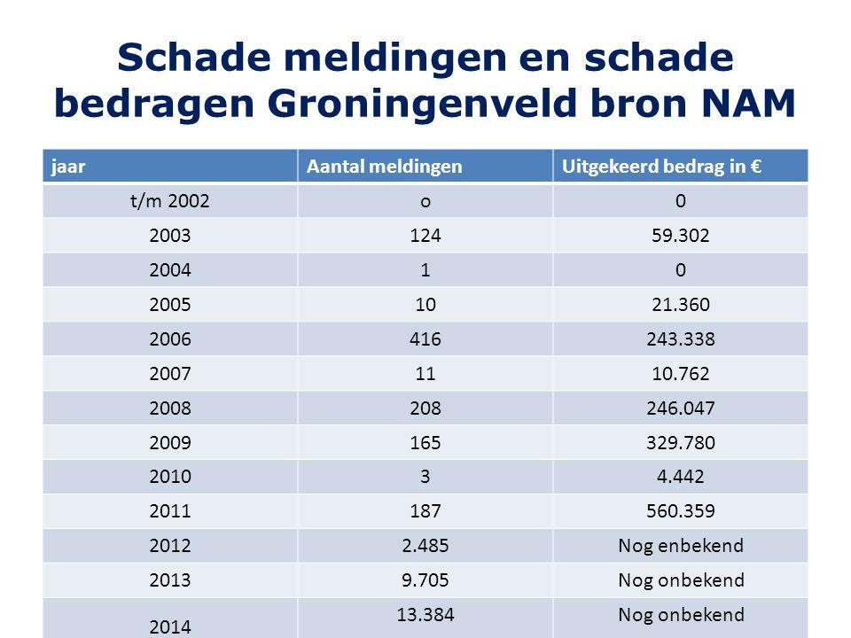 Schade meldingen en schade bedragen Groningenveld bron NAM jaarAantal meldingenUitgekeerd bedrag in € t/m 2002o0 200312459.302 200410 20051021.360 200