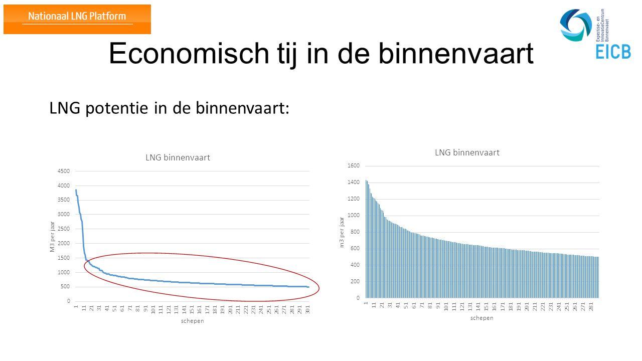 NOxVrij regeling: +/- € 10.000.000, - Subsidie voor SCR 90 Motoren Binnen enkele dagen na opneming is de regeling overtekend!!!!